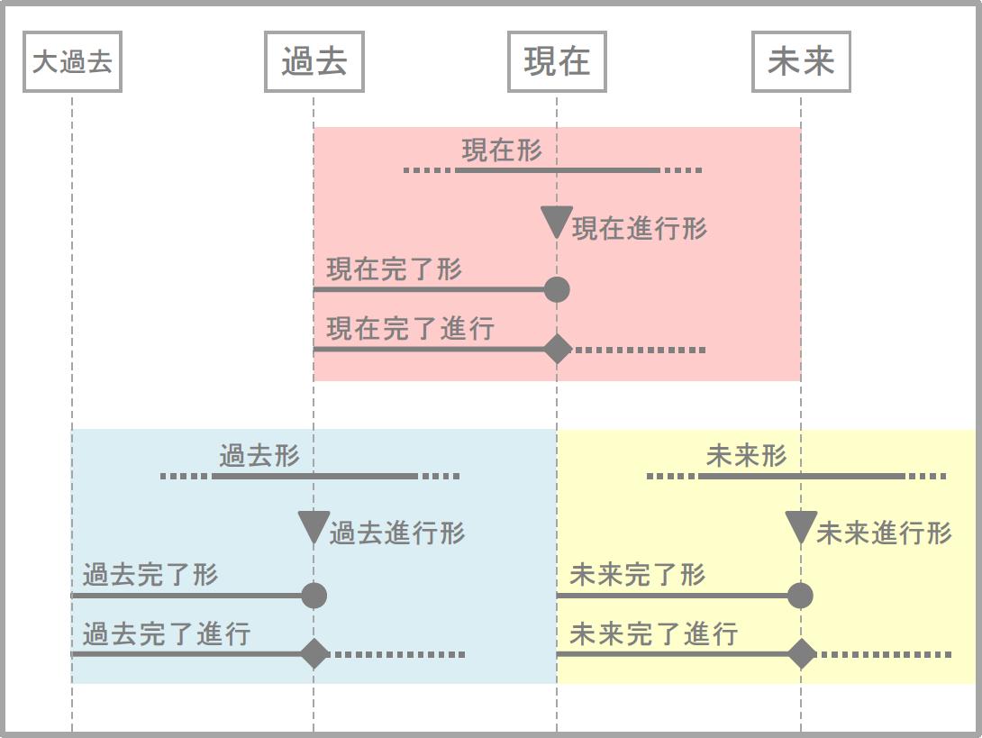 英語の時制を説明している図