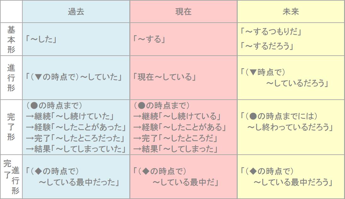 英語の時制を説明している表